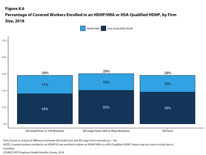 Figure 8.6: Percentage of Covered Workers Enrolled In an HDHP/HRA or HSA-Qualified HDHP, by Firm Size, 2018