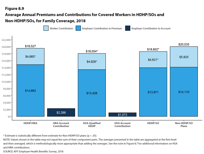 Figure 8.9: Average Annual Premiums and Contributions for Covered Workers In HDHP/SOs and Non-HDHP/SOs, for Family Coverage, 2018