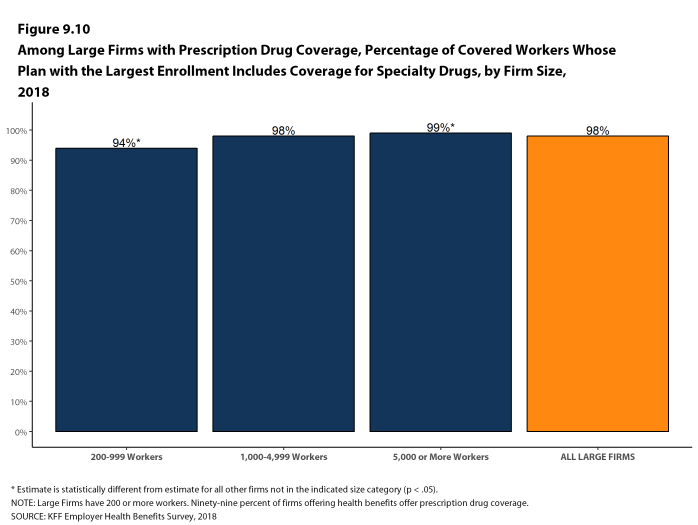 Figure 9.10: Among Large Firms With Prescription Drug Coverage, Percentage of Covered Workers Whose Plan With the Largest Enrollment Includes Coverage for Specialty Drugs, by Firm Size, 2018