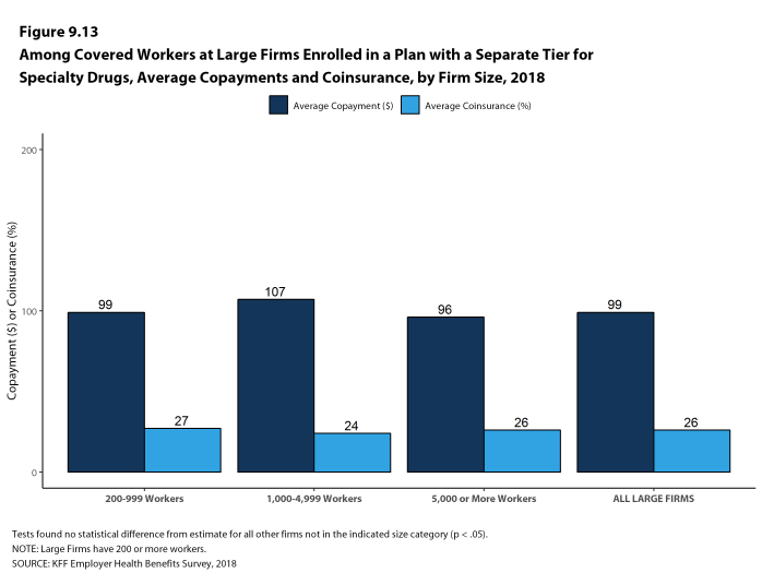Figure 9.13: Among Covered Workers at Large Firms Enrolled In a Plan With a Separate Tier for Specialty Drugs, Average Copayments and Coinsurance, by Firm Size, 2018