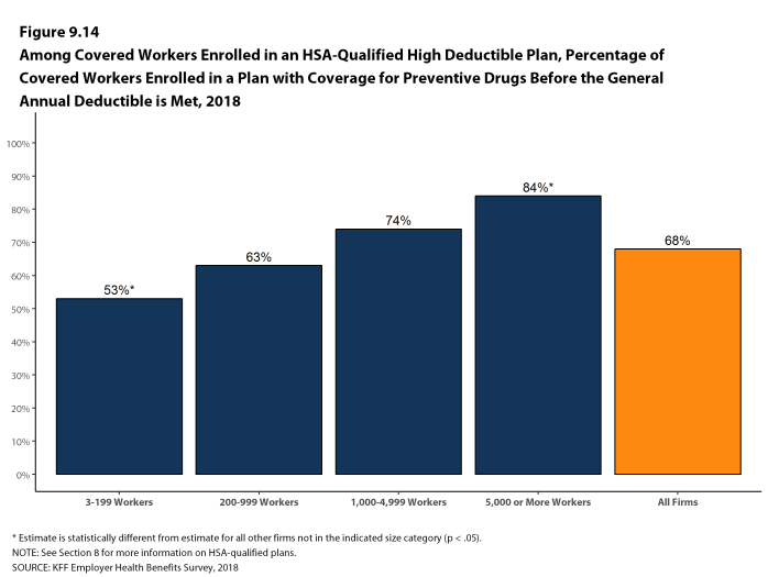 Figure 9.14: Among Covered Workers Enrolled In an HSA-Qualified High Deductible Plan, Percentage of Covered Workers Enrolled In a Plan With Coverage for Preventive Drugs Before the General Annual Deductible Is Met, 2018
