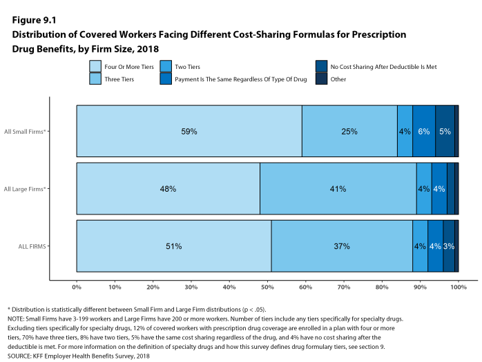 Figure 9.1: Distribution of Covered Workers Facing Different Cost-Sharing Formulas for Prescription Drug Benefits, by Firm Size, 2018