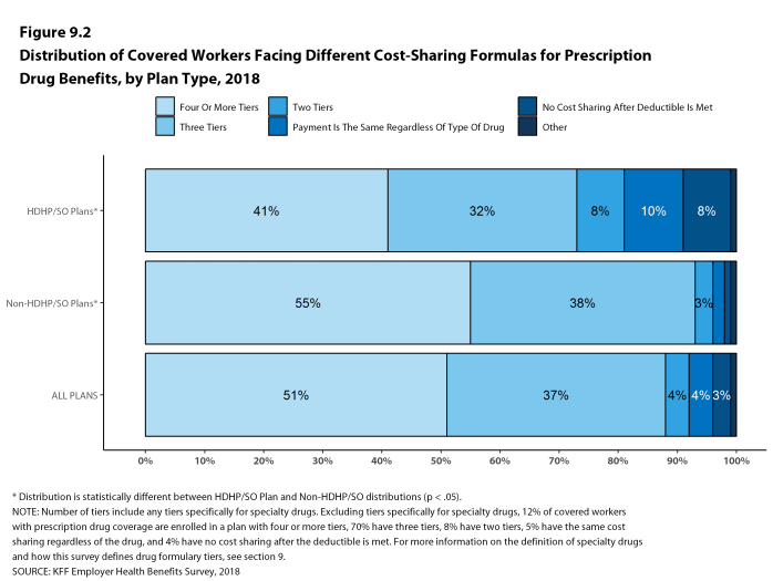 Figure 9.2: Distribution of Covered Workers Facing Different Cost-Sharing Formulas for Prescription Drug Benefits, by Plan Type, 2018