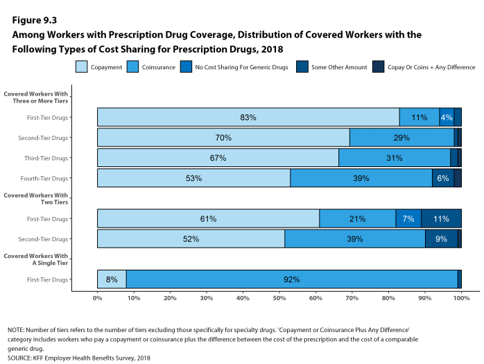 Figure 9.3: Among Workers With Prescription Drug Coverage, Distribution of Covered Workers With the Following Types of Cost Sharing for Prescription Drugs, 2018