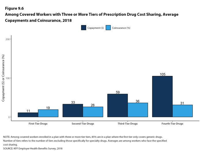 Figure 9.6: Among Covered Workers With Three or More Tiers of Prescription Drug Cost Sharing, Average Copayments and Coinsurance, 2018