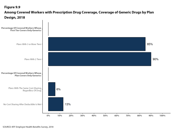 Figure 9.9: Among Covered Workers With Prescription Drug Coverage, Coverage of Generic Drugs by Plan Design, 2018