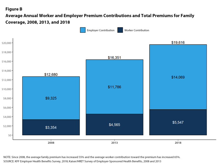Figure B: Average Annual Worker and Employer Premium Contributions and Total Premiums for Family Coverage, 2008, 2013, and 2018