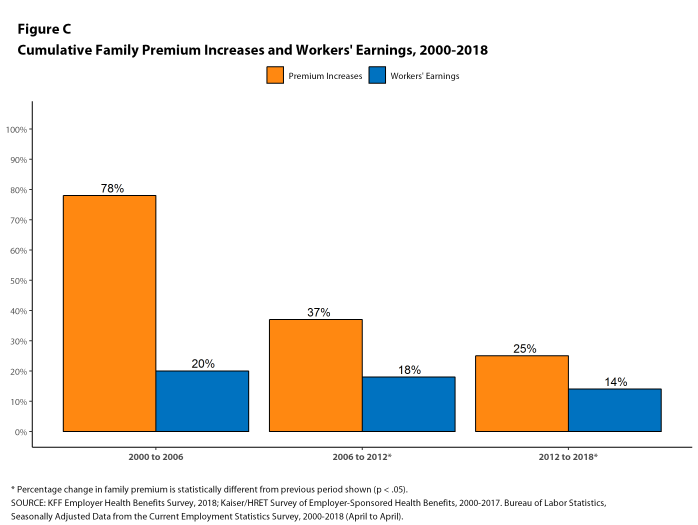 Figure C: Cumulative Family Premium Increases and Workers' Earnings, 2000-2018