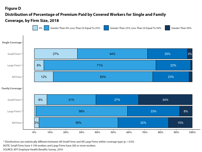 Figure D: Distribution of Percentage of Premium Paid by Covered Workers for Single and Family Coverage, by Firm Size, 2018