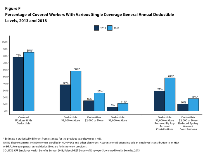 Figure F: Percentage of Covered Workers With Various Single Coverage General Annual Deductible Levels, 2013 and 2018