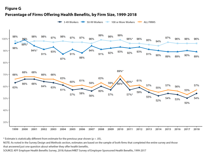 Figure G: Percentage of Firms Offering Health Benefits, by Firm Size, 1999-2018
