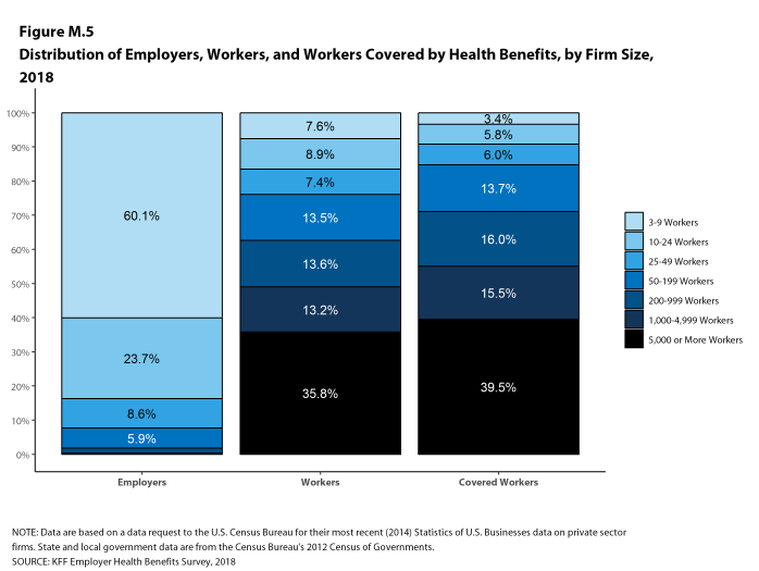 Figure M.5: Distribution of Employers, Workers, and Workers Covered by Health Benefits, by Firm Size, 2018