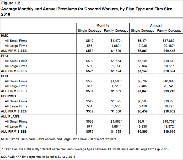 Figure 1.2: Average Monthly and Annual Premiums for Covered Workers, by Plan Type and Firm Size, 2018