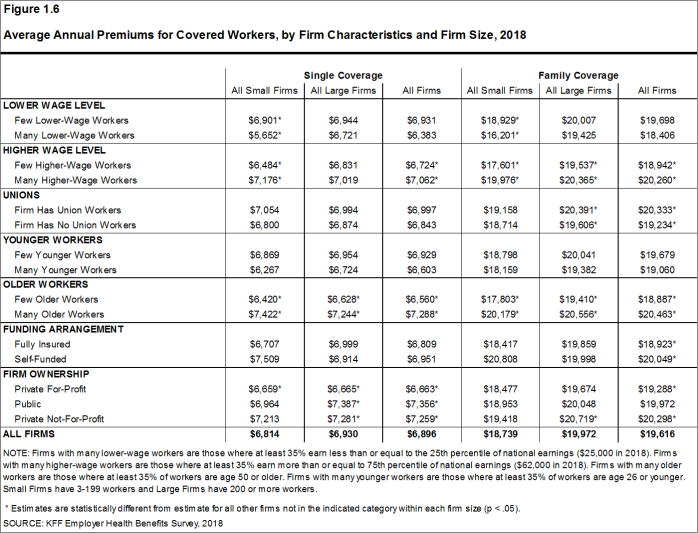 Figure 1.6: Average Annual Premiums for Covered Workers, by Firm Characteristics and Firm Size, 2018