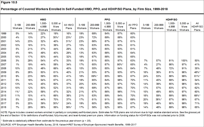 Figure 10.5: Percentage of Covered Workers Enrolled In Self-Funded HMO, PPO, and HDHP/SO Plans, by Firm Size, 1999-2018