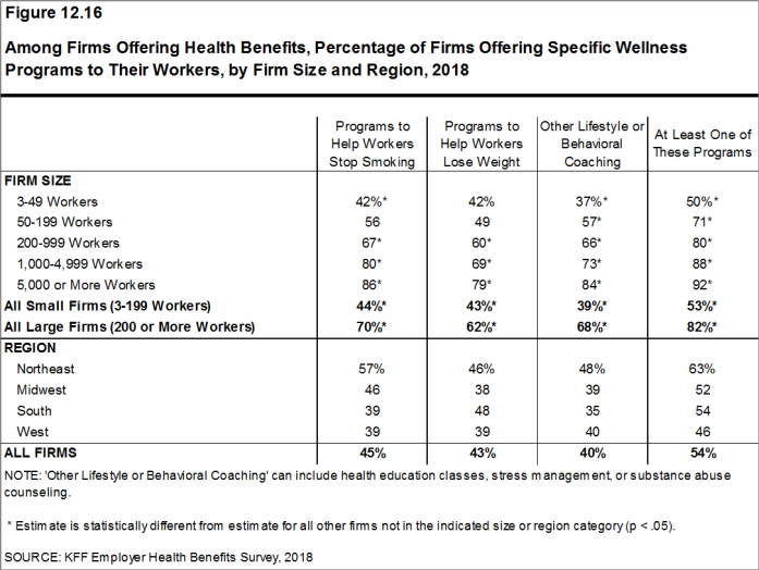 Figure 12.16: Among Firms Offering Health Benefits, Percentage of Firms Offering Specific Wellness Programs to Their Workers, by Firm Size and Region, 2018