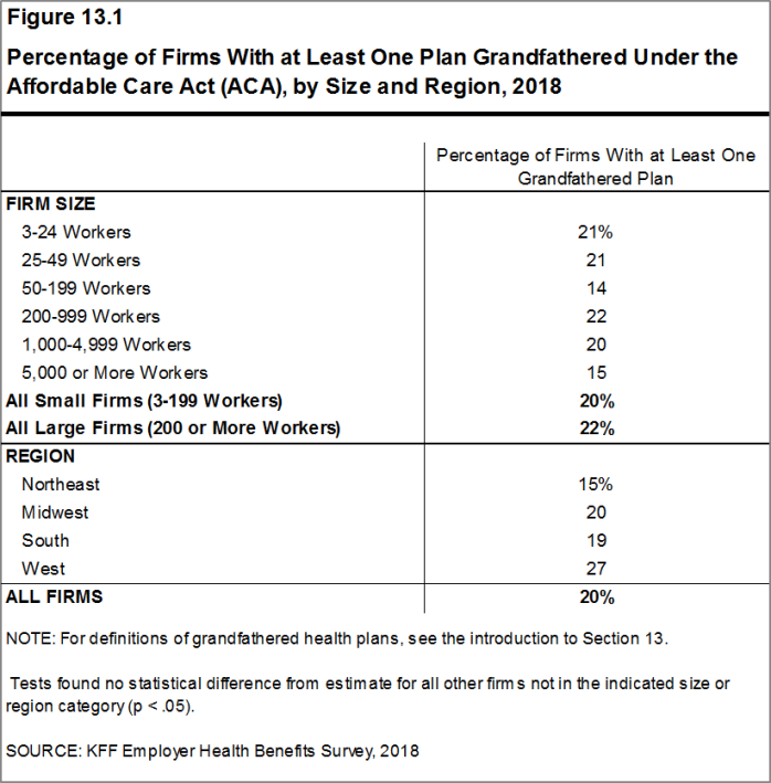Figure 13.1: Percentage of Firms With at Least One Plan Grandfathered Under the Affordable Care Act (ACA), by Size and Region, 2018