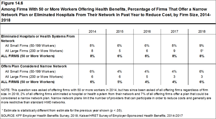 Figure 14.6: Among Firms With 50 or More Workers Offering Health Benefits, Percentage of Firms That Offer a Narrow Network Plan or Eliminated Hospitals From Their Network In Past Year to Reduce Cost, by Firm Size, 2014-2018