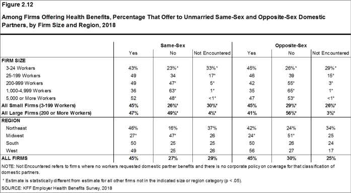 Figure 2.12: Among Firms Offering Health Benefits, Percentage That Offer to Unmarried Same-Sex and Opposite-Sex Domestic Partners, by Firm Size and Region, 2018
