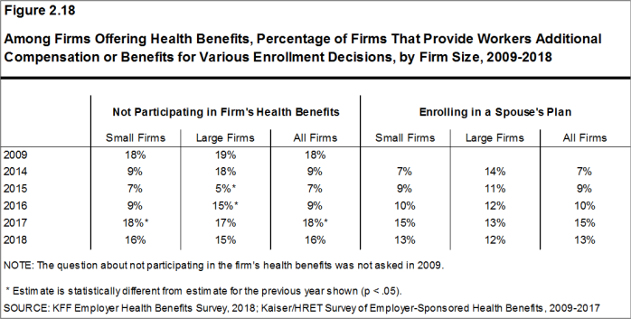 Figure 2.18: Among Firms Offering Health Benefits, Percentage of Firms That Provide Workers Additional Compensation or Benefits for Various Enrollment Decisions, by Firm Size, 2009-2018