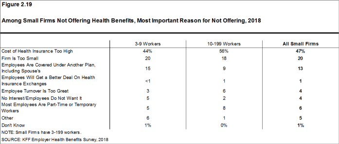 Figure 2.19: Among Small Firms Not Offering Health Benefits, Most Important Reason for Not Offering, 2018
