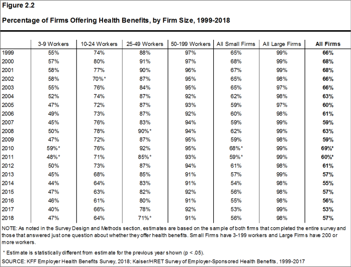 Figure 2.2: Percentage of Firms Offering Health Benefits, by Firm Size, 1999-2018