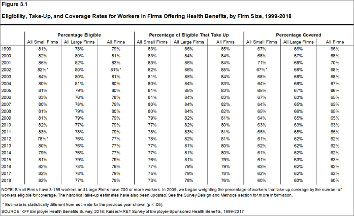 Figure 3.1: Eligibility, Take-Up, and Coverage Rates for Workers In Firms Offering Health Benefits, by Firm Size, 1999-2018