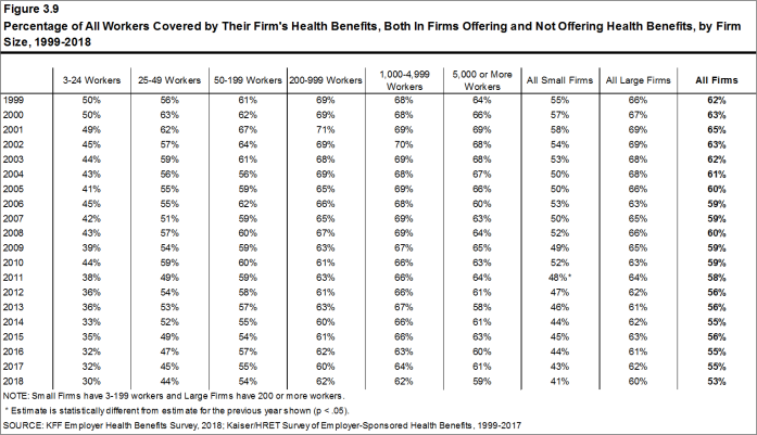 Figure 3.9: Percentage of All Workers Covered by Their Firm's Health Benefits, Both In Firms Offering and Not Offering Health Benefits, by Firm Size, 1999-2018