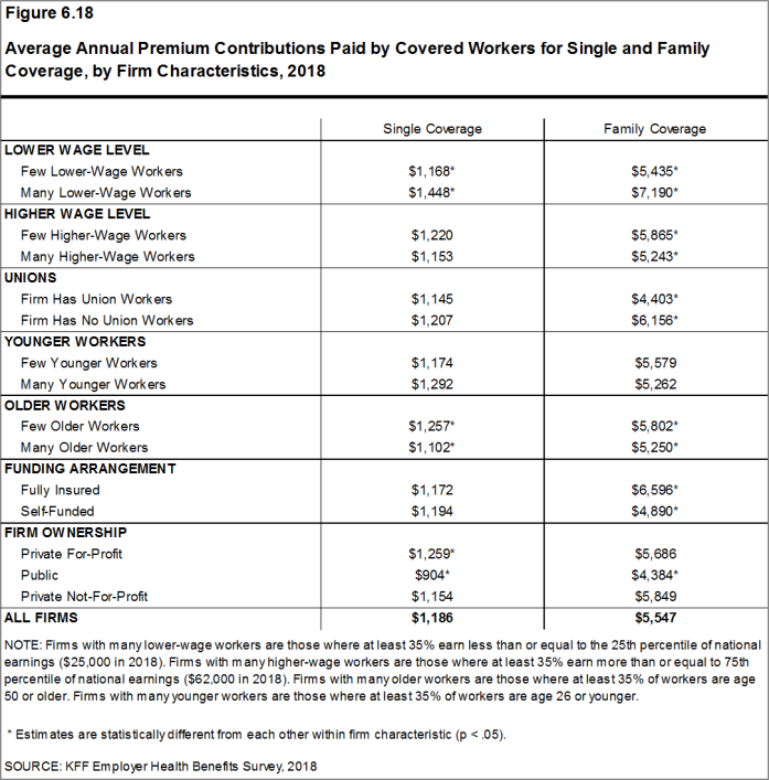 Figure 6.18: Average Annual Premium Contributions Paid by Covered Workers for Single and Family Coverage, by Firm Characteristics, 2018