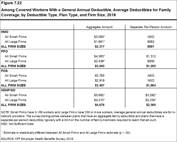 Figure 7.22: Among Covered Workers With a General Annual Deductible, Average Deductibles for Family Coverage, by Deductible Type, Plan Type, and Firm Size, 2018