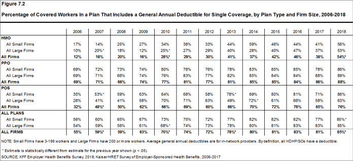 Figure 7.2: Percentage of Covered Workers In a Plan That Includes a General Annual Deductible for Single Coverage, by Plan Type and Firm Size, 2006-2018