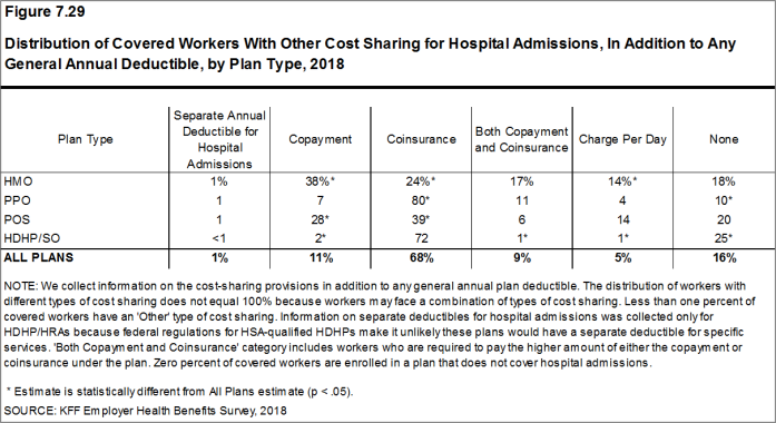Figure 7.29: Distribution of Covered Workers With Other Cost Sharing for Hospital Admissions, In Addition to Any General Annual Deductible, by Plan Type, 2018