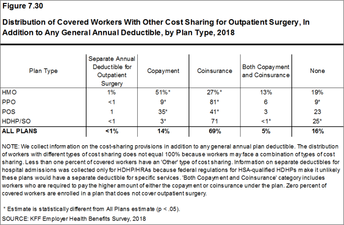 Figure 7.30: Distribution of Covered Workers With Other Cost Sharing for Outpatient Surgery, In Addition to Any General Annual Deductible, by Plan Type, 2018