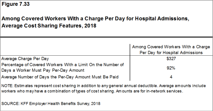 Figure 7.33: Among Covered Workers With a Charge Per Day for Hospital Admissions, Average Cost Sharing Features, 2018