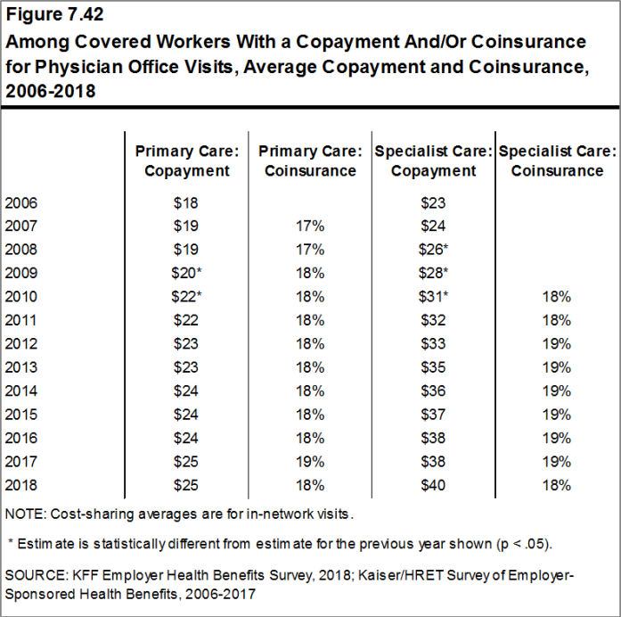 Figure 7.42: Among Covered Workers With a Copayment And/Or Coinsurance for Physician Office Visits, Average Copayment and Coinsurance, 2006-2018