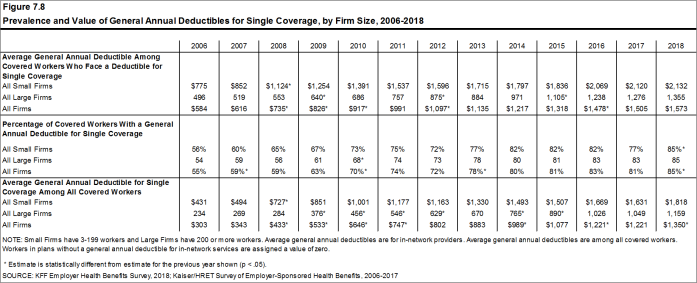 Figure 7.8: Prevalence and Value of General Annual Deductibles for Single Coverage, by Firm Size, 2006-2018