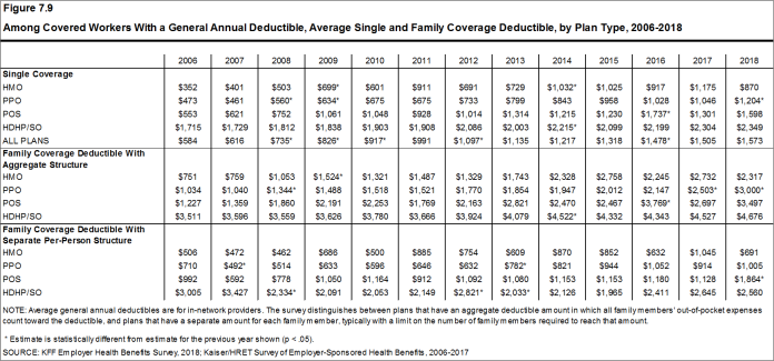 Figure 7.9: Among Covered Workers With a General Annual Deductible, Average Single and Family Coverage Deductible, by Plan Type, 2006-2018