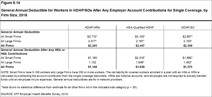 Figure 8.14: General Annual Deductible for Workers In HDHP/SOs After Any Employer Account Contributions for Single Coverage, by Firm Size, 2018
