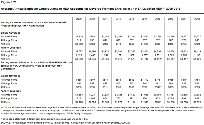 Figure 8.21: Average Annual Employer Contributions to HSA Accounts for Covered Workers Enrolled In an HSA-Qualified HDHP, 2009-2018