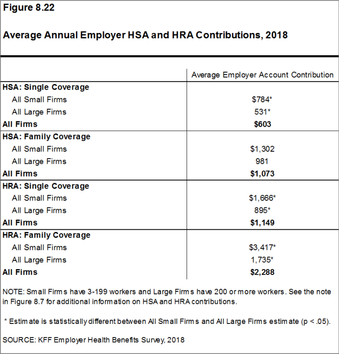 Figure 8.22: Average Annual Employer HSA and HRA Contributions, 2018