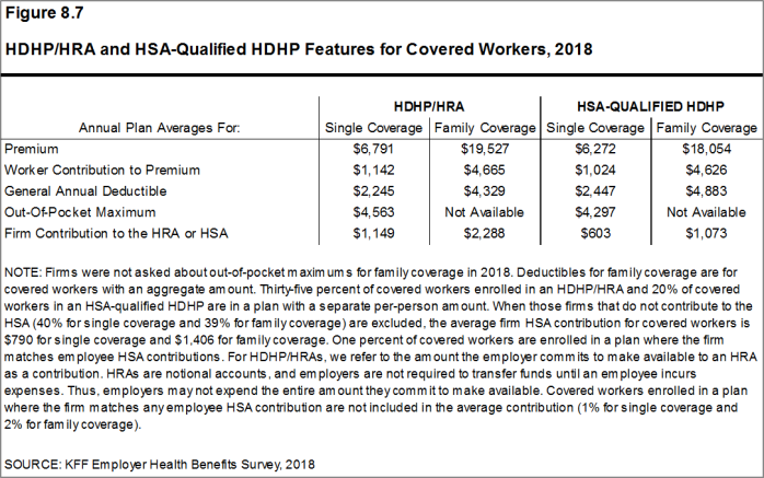 Figure 8.7: HDHP/HRA and HSA-Qualified HDHP Features for Covered Workers, 2018
