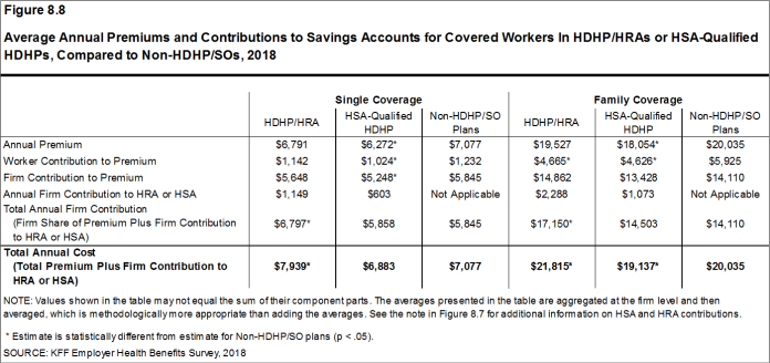 Figure 8.8: Average Annual Premiums and Contributions to Savings Accounts for Covered Workers In HDHP/HRAs or HSA-Qualified HDHPs, Compared to Non-HDHP/SOs, 2018