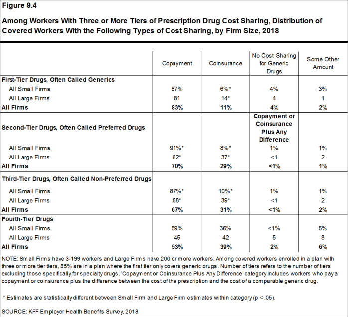 Figure 9.4: Among Workers With Three or More Tiers of Prescription Drug Cost Sharing, Distribution of Covered Workers With the Following Types of Cost Sharing, by Firm Size, 2018