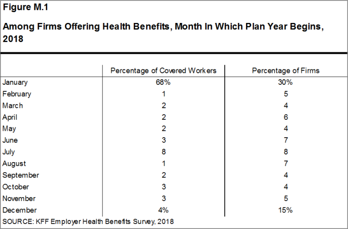 Figure M.1: Among Firms Offering Health Benefits, Month In Which Plan Year Begins, 2018