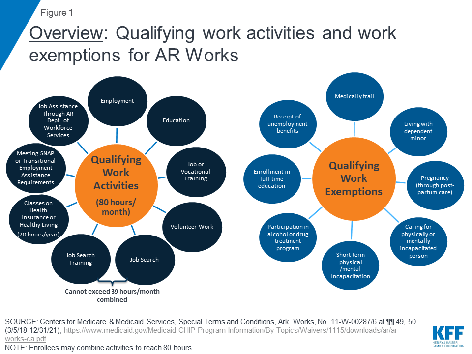 An Early Look at Implementation of Medicaid Work