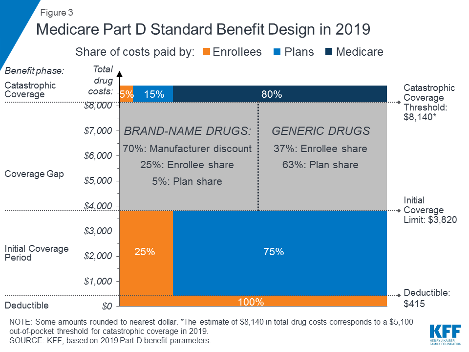 An Overview of the Medicare Part D Prescription Drug Benefit | The