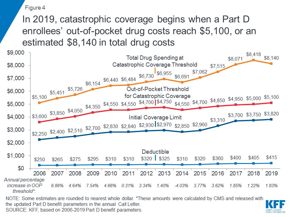 An Overview of the Medicare Part D Prescription Drug Benefit   The