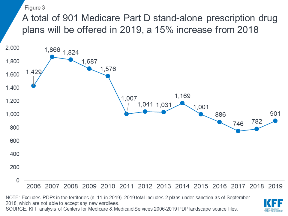 Medicare Part D: A First Look at Prescription Drug Plans in