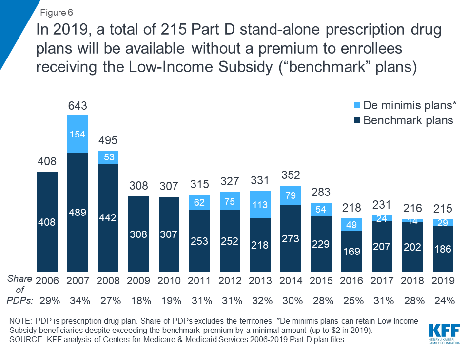 Medicare Part D: A First Look at Prescription Drug Plans in 2019