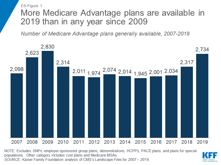 Medicare Advantage Plans Chart